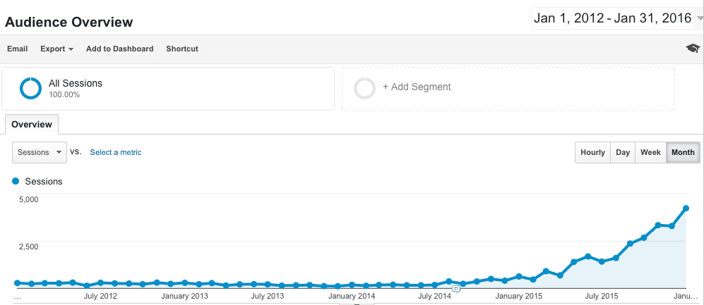 First Manuscript Website Traffic 2012-Present